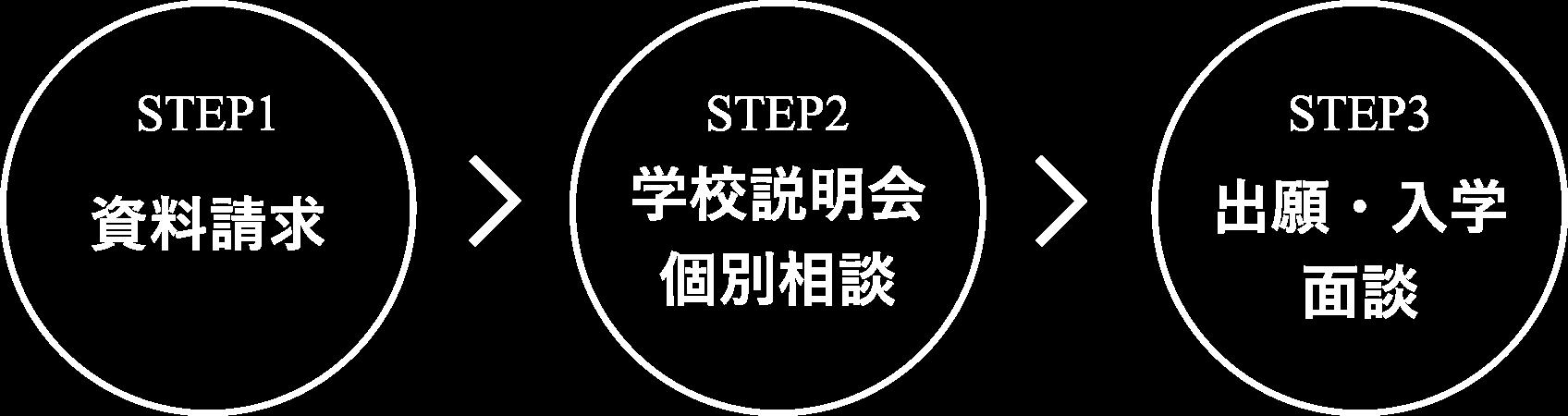 資料請求→学校説明会・個別相談→出願・入学面談